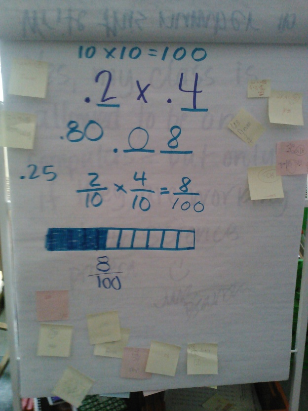After reading the note from my Monday sub, I knew we needed to review what to do with the decimal point in this multiplication problem.  Then, as in a stroke of genius, we made a connection to our fraction unit where we used fraction bars to help us visualize what the numbers were doing.
