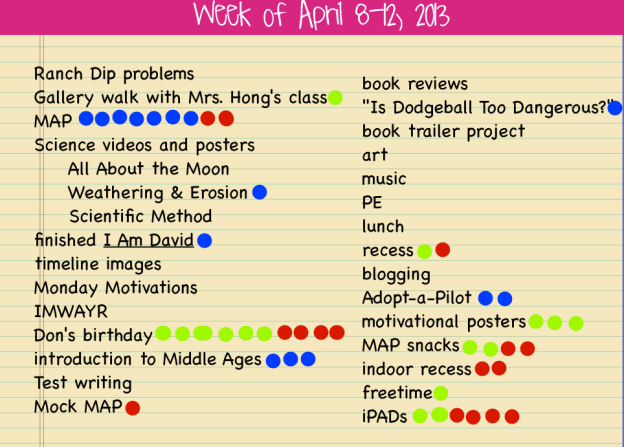 The red dots mention are what kiddos wanted to talk about.  Their conversations could be positive or negative, but these are the pressing issues of the week.