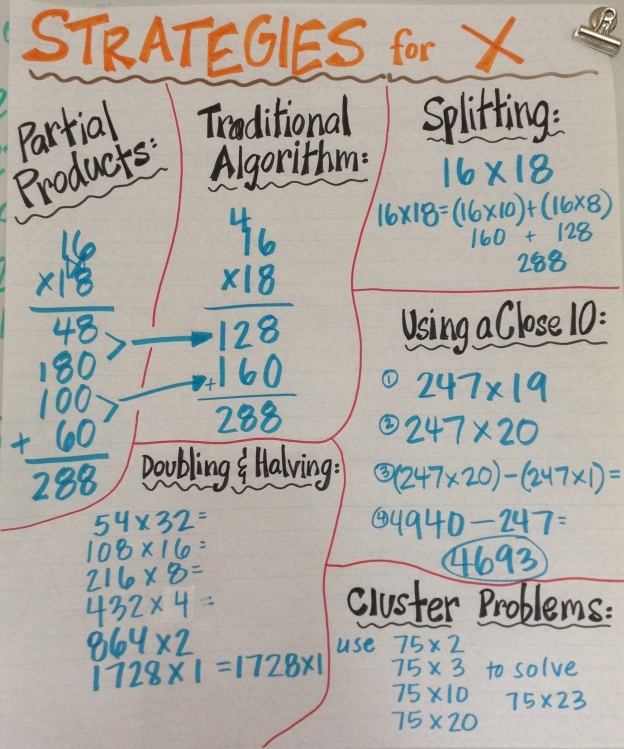 Classroom anchor chart for multiplication strategies