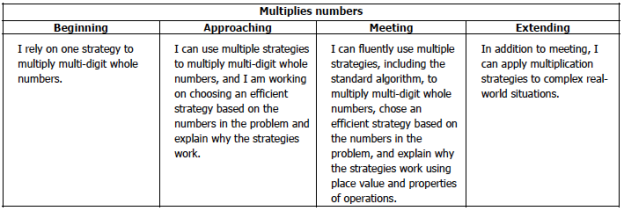 District Math Rubric for Multiplication