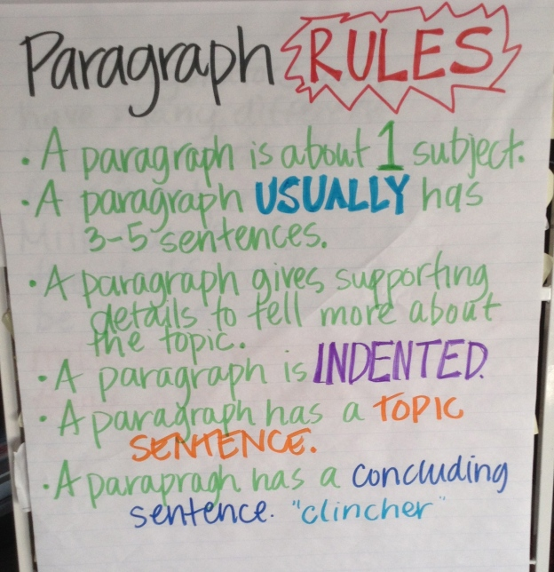 ...and then focused in on writing paragraphs to organize our subtopics into chunks that made sense to our readers.  We did this over several days because it was hard, confusing work for many of us.