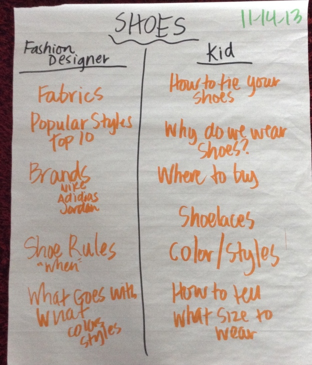 This was one of my favorite (and impromptu!) lessons from this unit.  As we considered what info the reader would be interested in knowing about, we had to think about who our AUDIENCE really was supposed to be.  This chart shows a strategy we tried: we picked two completely different audiences and recorded how the subtopics/questions would be different based on the reader.  Check out the difference between how you'd write about shoes for a fashion designer and a kid. :)  They had some pretty great ideas, huh?