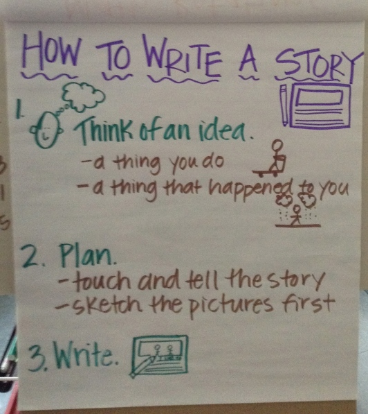 We have an anchor chart to help us remember the steps to writing a story.  We have been adding steps to it along the way.