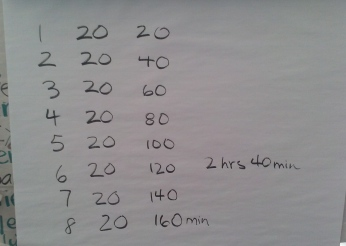 Our record of how to use 2s to figure out the answer.  We made sure to highlight how those 2s can mean 2 10s and so 16 10s is 160.  Then, just for fun, we figured out how many hours those minutes would be equal to: 2 hours and 40 minutes!